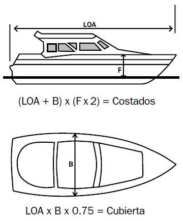 Toda la información sobre pintura para barcos | Blog